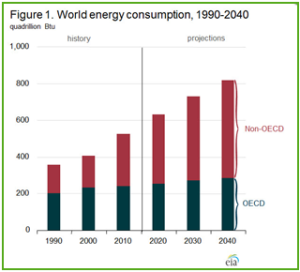 energy-consumption-graph